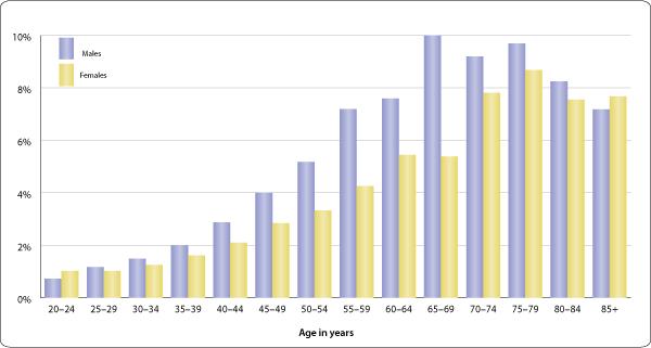 tinnitus stats